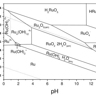 (PDF) Ruthenium redox equilibria: 3. Pourbaix diagrams for
