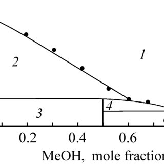 (PDF) Application of the PC-SAFT equation of state to