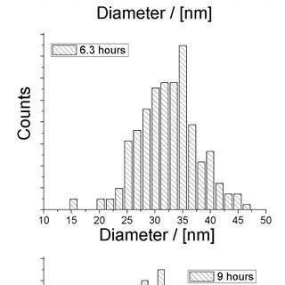 Typical XRD pattern of the nickel powder corresponds to