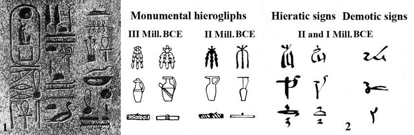 Evolution of Egyptian hieroglyphs | Download Scientific Diagram