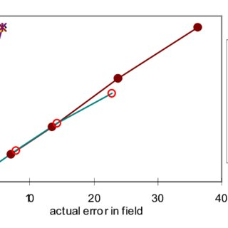 (PDF) A General Accuracy Criterion for Finite Element