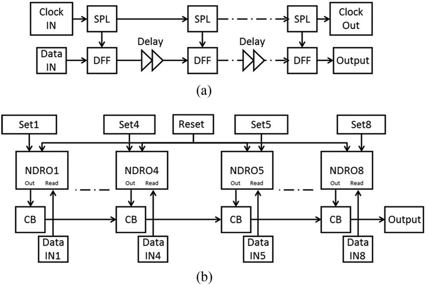Block diagram of (a) 64-bit shift register and (b) 8-to-1
