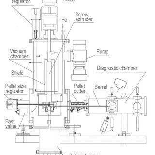 (PDF) Pellet Injectors Developed at the Pelin Laboratory