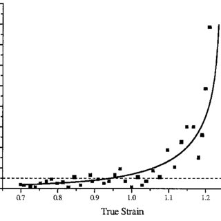 (PDF) Martensite–ferrite interface strength in a low-carbon bainitic steel