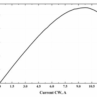 Dependence of threshold current density on heatsink