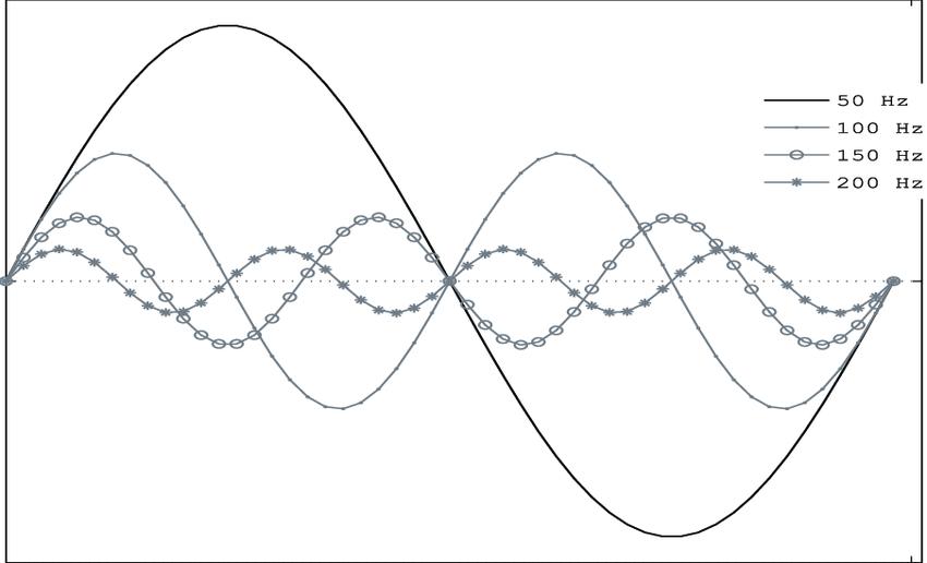 3: Fundamental Frequency (50 Hz) Sine Wave and Harmonics