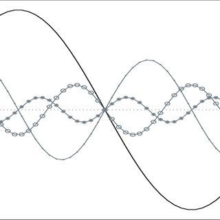 3: Fundamental Frequency (50 Hz) Sine Wave and Harmonics
