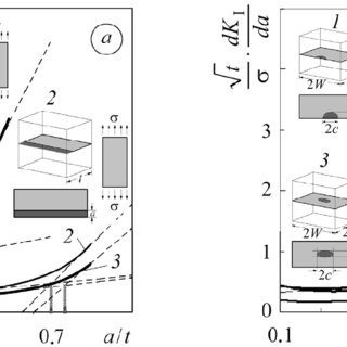 Comparative analysis of the hazard of cracklike defects of