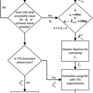 (PDF) Active vehicle protection using angle and time-to-go