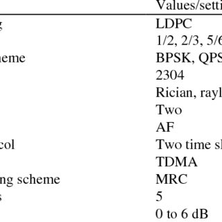 BER performance of LLR-PS-BF with Root-Check LDPC versus