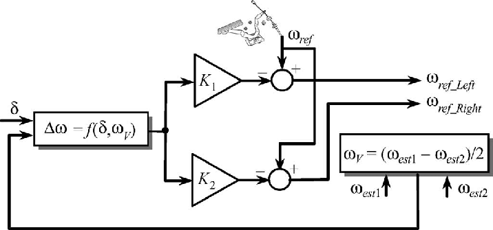 Block diagram of the electric differential system