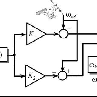 (PDF) Fuzzy Logic Speed Control Stability Improvement of