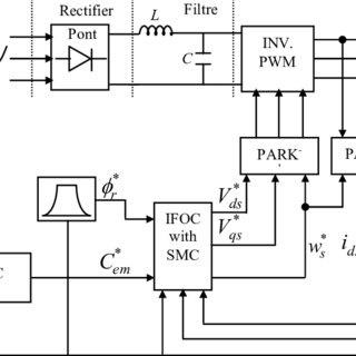 Block diagram for multi motors web winding system with