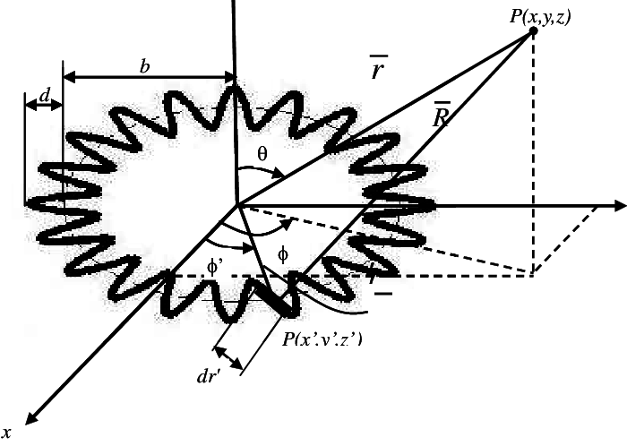 The geometry of a Circular-loop Zigzag Thin-wire Antenna