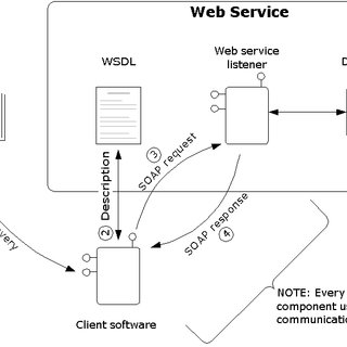 (PDF) Design of an integrated real-time information