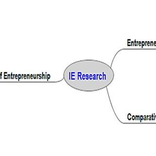 (PDF) International Entrepreneurship Theory: Past, Present