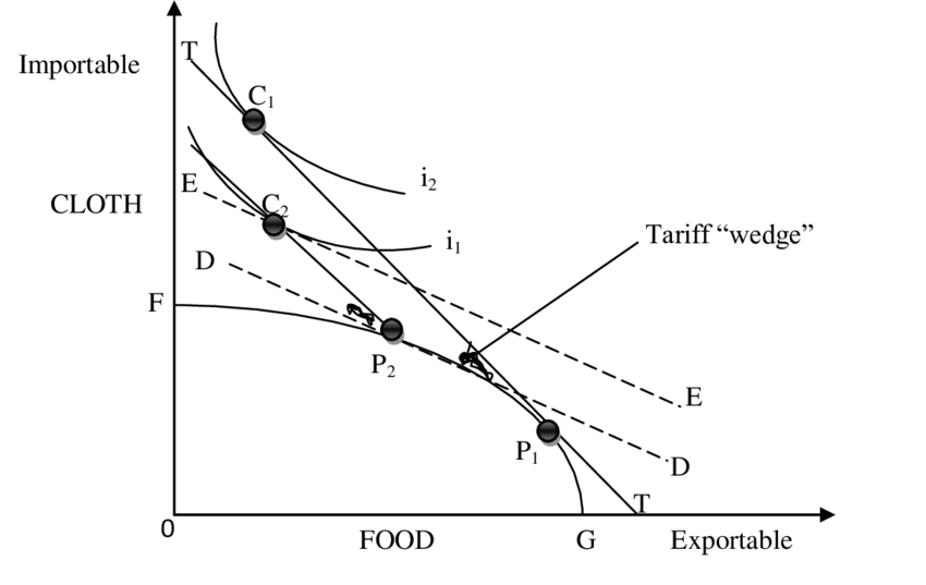 1: The effect of tariff: General equilibrium, small