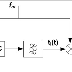 (PDF) Design, Simulation and Implementation of a Channel
