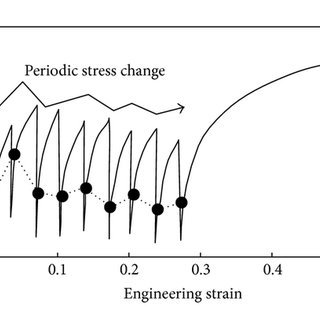 Effect of annealing temperature on relationship between