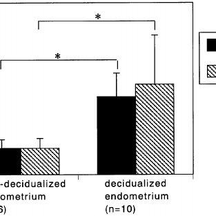 Representative profiles of Northern blot of HLA class I