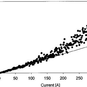Beam size vs quadrupole current for a quadrupole scan