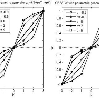 (PDF) Bipolar Rating Scales: A Survey and Novel