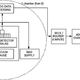 (PDF) Experimental characterization of a multi-chamber