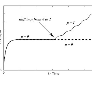 process to develop and construct a Small Hydroelectric