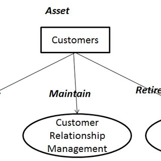 An example of instantiation of the process-assets