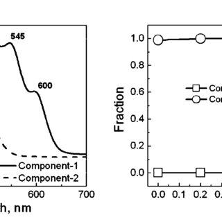 (a) 3 mg mL 2 1 concentration P3HT–chloroform/hexane