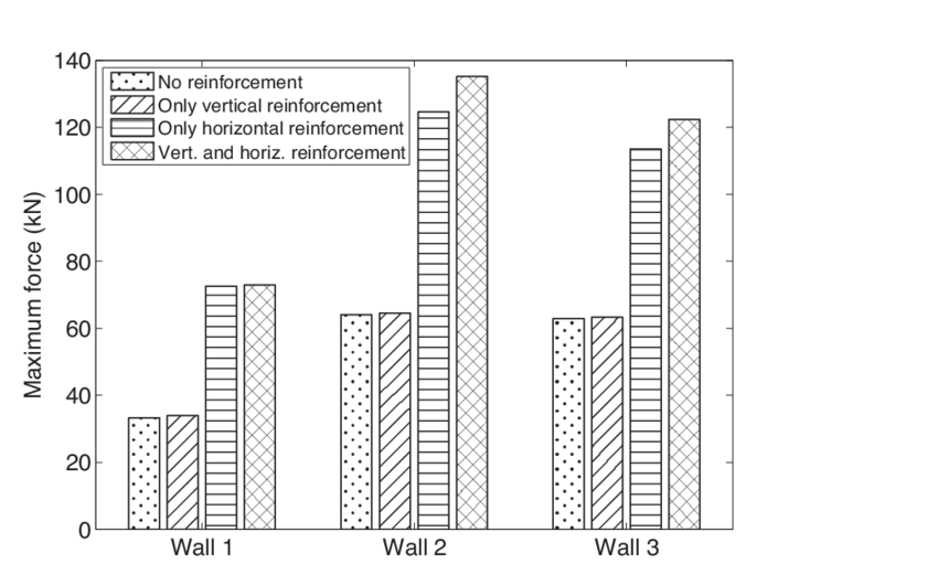Maximum force taken by masonry panels with various