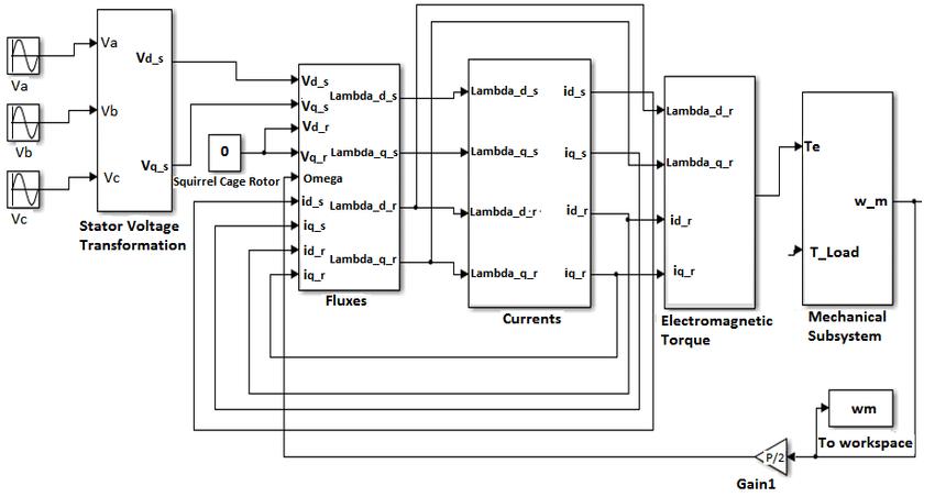 Three Phase Induction Machine Asynchronous Motor Dynamic