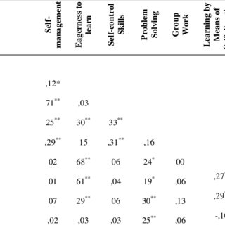 (PDF) The Relationship Between the Attitudes of Medical