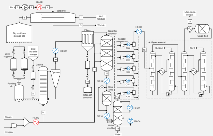 Figure A.10: Layout of synthesis gas plant based on oxygen