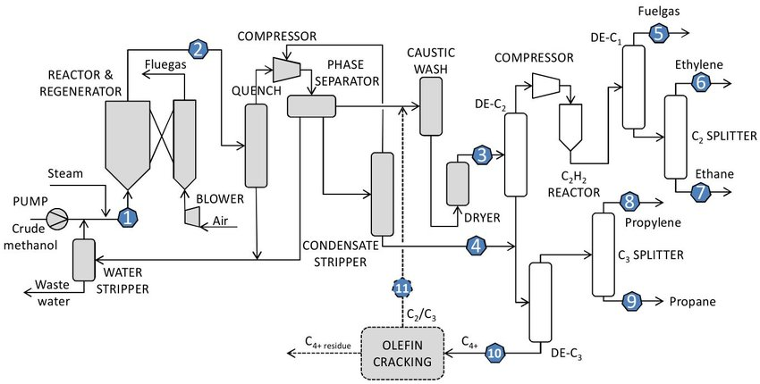 9: Simplified layout of a methanol to olefins plant