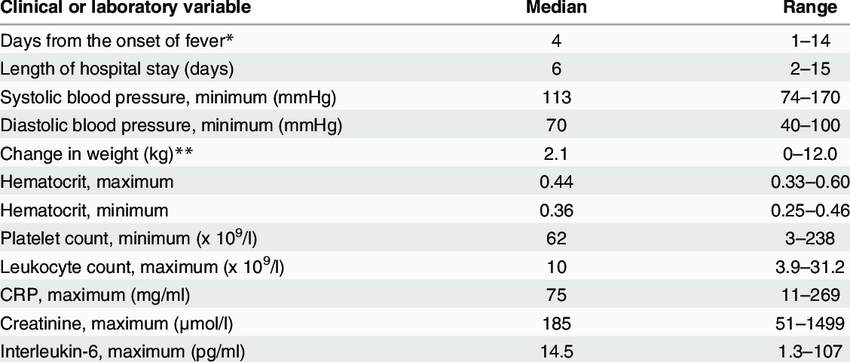 The clinical and laboratory findings in 172 patients with acute ...