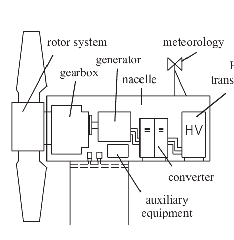 Wind turbine schematic: components/subsystems in the