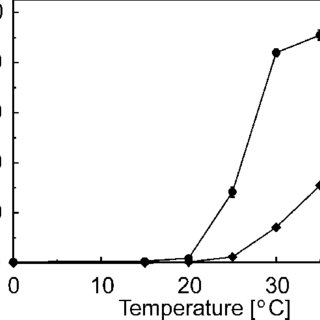 Effect of temperature on the solubility of skin collagen
