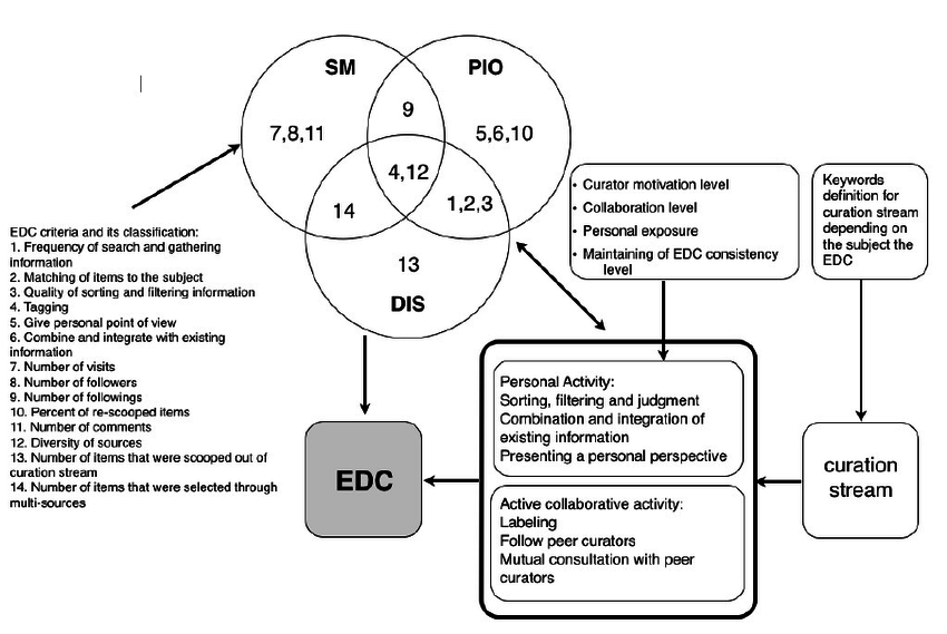 Conceptual framework of the study At the third stage of