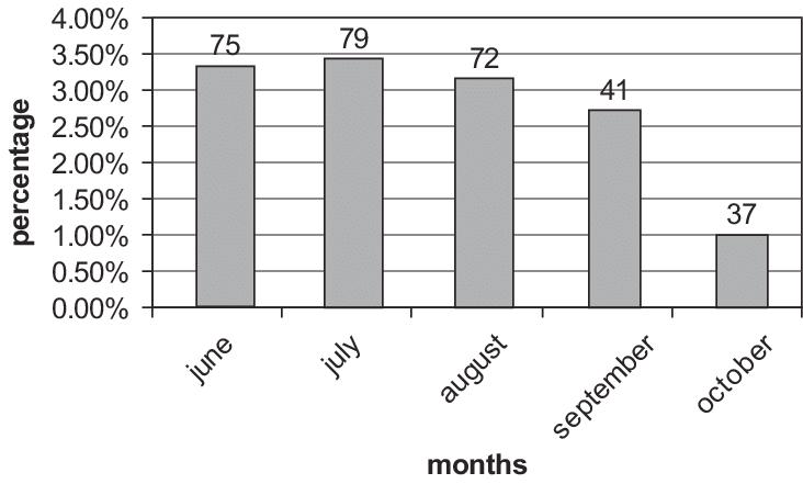 Prevalence of acute gastroenteritis in the ER 2002 (% indicates...   Download Scientific Diagram