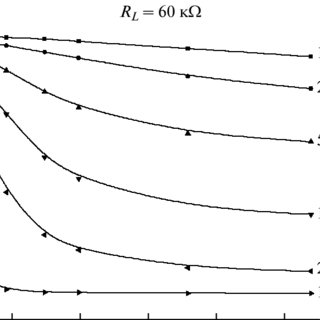 Temperature dependence of the permittivity of a pure bulk
