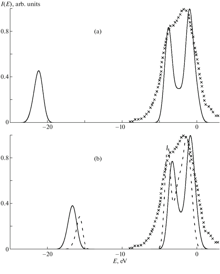 medium resolution of k x ray emission spectrum of the mg atom in the mgo crystal a