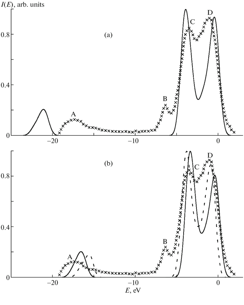 medium resolution of l x ray emission spectrum of the mg atom in the mgo crystal a