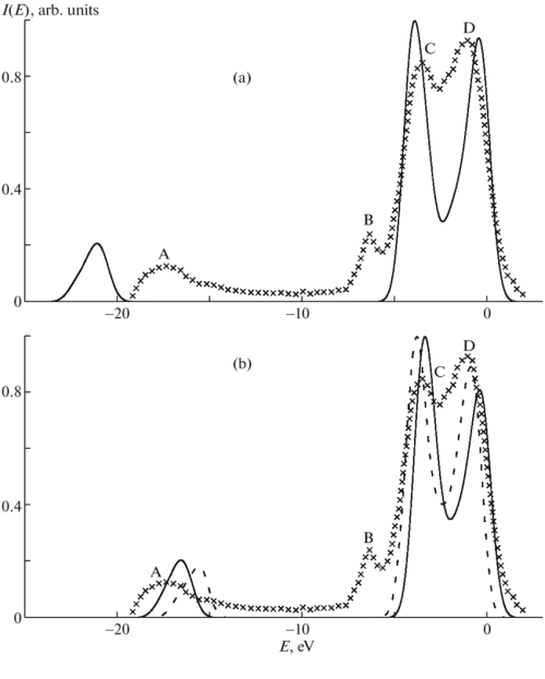 small resolution of l x ray emission spectrum of the mg atom in the mgo crystal a