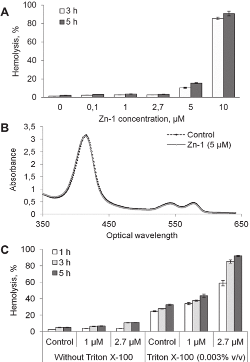 small resolution of the effect of zn 1 on murine erythrocytes the degree of erythrocyte s hemolysis after