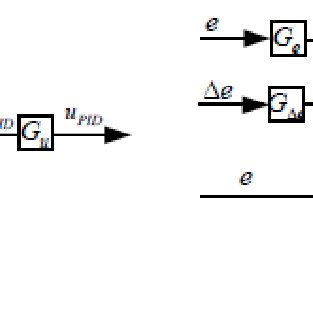 2: Block diagram of a closed-loop control system
