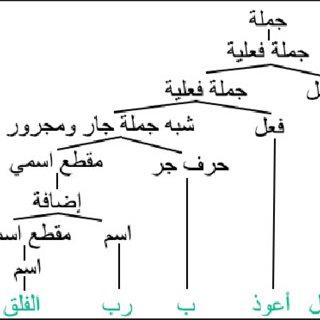 (PDF) Gamification for Arabic Natural Language Processing