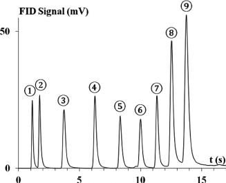 Temperature-programmed light linear alkanes separation on