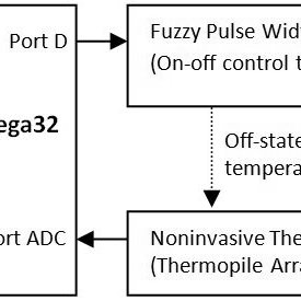(PDF) Application of Fuzzy Logic for Temperature Control