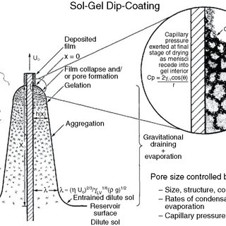 (PDF) Using Silane Films to Produce an Alternative for